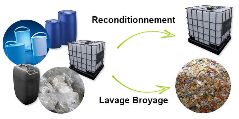 Reconditionnement - Lavage Broyage